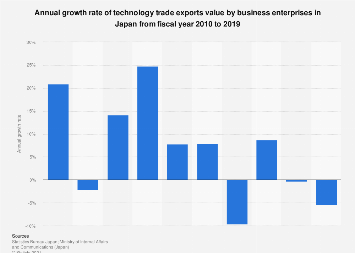 Technology trade exports value growth rate in Japan 2010-2015
