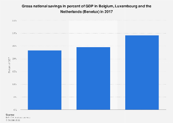 Gross national savings in percent of GDP in the Benelux region 2017