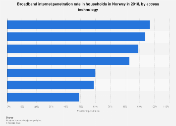 Broadband penetration in households in Norway 2016, by access technology