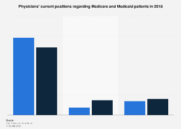 U.S. physicians' positions on Medicare and Medicaid patients 2016