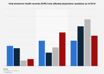 Impact of electronic health records on U.S. physicians' practices 2018