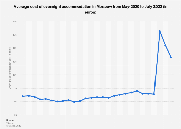 Overnight accommodation costs in Moscow 2017-2019, by month