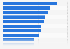 DOOH penetration in Brazil 2013, by city