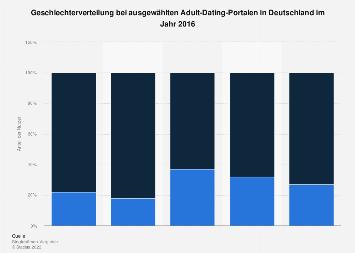 Geschlechterverteilung bei ausgewählten Adult-Dating-Portalen in Deutschland 2016