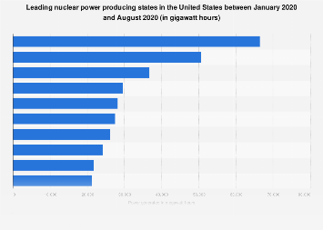 U.S. nuclear power generated by major state 2017