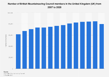 Number of members in British Mountaineering Council in the UK 2007-2018