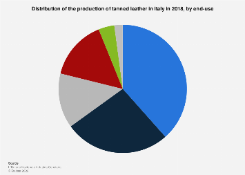Italy: use of Italian leather in 2016, by industry