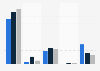 Umfrage zur Angabe persönlicher Daten bei Facebook nach Alter in Deutschland 2016