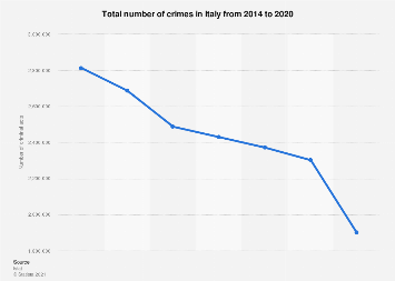 Italy: crime rate 2011-2018