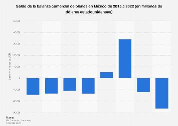 Evolución del saldo de la balanza comercial en México 2006-2014
