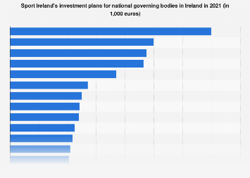 Ireland: Sport Ireland's investment plans for national governing bodies in 2019