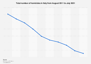 Italy: murder rate 2011-2018