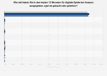 Umfrage zu Ausgaben für digitale Spiele bei Amazon nach Geschlecht 2016