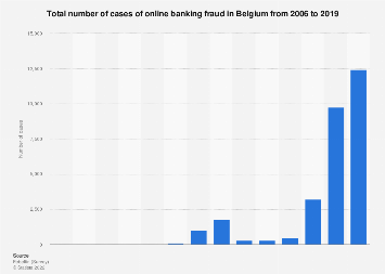 Number of cases of online banking fraud in Belgium 2006-2017