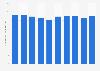 Total number of design registrations at the JPO Japan 2008-2017
