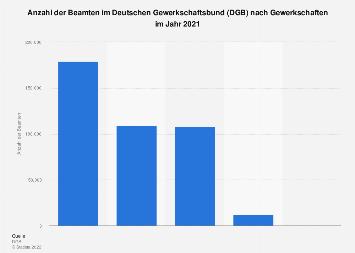 Anzahl der Beamten im DGB nach Gewerkschaften 2017