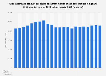 United Kingdom: Quarterly gross domestic product (GDP) per capita Q1 2014 to Q1 2017