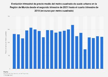 Suelo urbano precio medio por metro cuadrado islas - Precio metro cuadrado parquet instalado ...