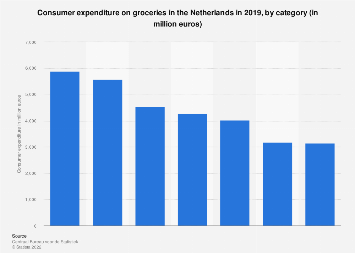 Consumer spending on groceries in the Netherlands 2018, by category