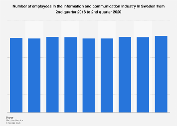 Employees in the information and communication industry in Sweden quarterly 2018-2019