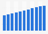 Intranasal antihistamines market size worldwide 2014-2024