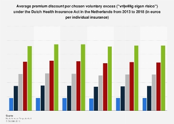 Discount per voluntary excess Dutch Health Insurance Act in the Netherlands 2013-2017