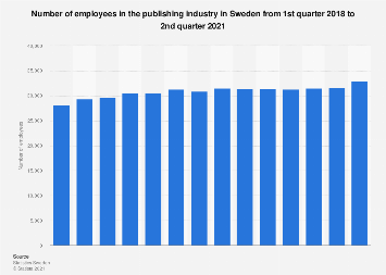 Number of employees in the publishing industry in Sweden quarterly 2016-2017
