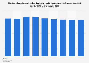 Employees in advertising and marketing agencies in Sweden quarterly 2016-2017