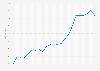 EMF house price index in Denmark Q1 2013- Q4 2018