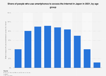 Internet penetration rate of smartphone users Japan 2018 by age group