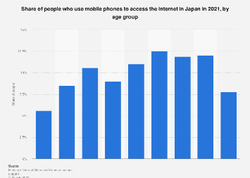 Internet penetration rate of mobile phone users Japan 2015 by age group