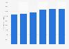 Frais de personnel de l'industrie pharmaceutique dans l'Union européenne 2011-2016