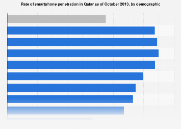 Qatar's smartphone access share by demographic 2013