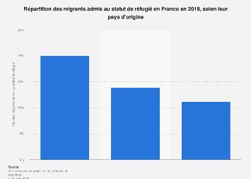 Distribution des admis au stat de réfugié selon la nationalité en France 2018
