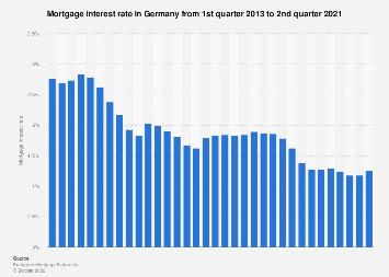 Mortgage interest rate in Germany Q1 2013- Q1 2018