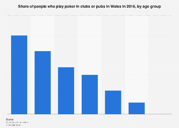 Poker participation in pubs or clubs in Wales 2016, by age