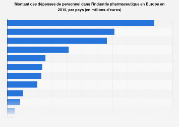 Frais de personnel de l'industrie pharmaceutique en Europe par pays en 2016