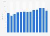 Advertising revenue in Norway 2008-2014