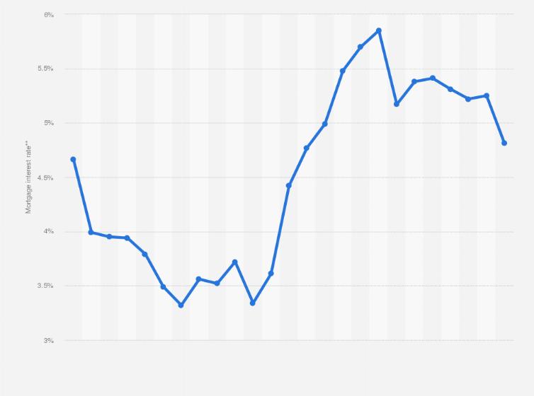 Mortgage Interest Rate Romania 2019 Statista