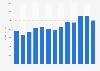 Revenue of advertising agencies in Norway 2008-2015