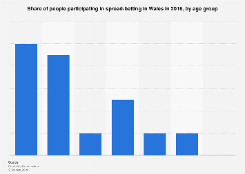 Participation in spread-betting in Wales 2016, by age group