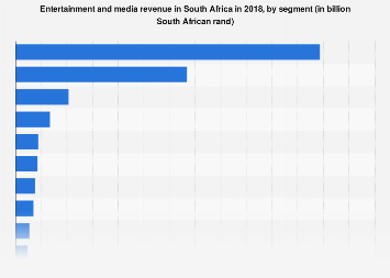 South Africa entertainment and media spending 2016