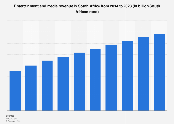 Entertainment & media spending in South Africa 2011-2021