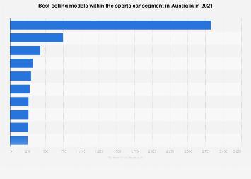 Best-selling sports car models Australia 2016