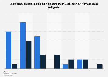 Participation in online gambling in Scotland 2017, by age group and gender