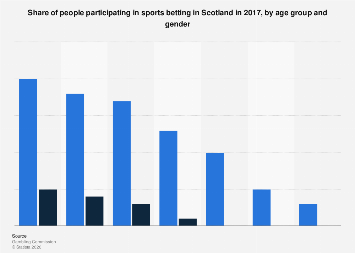 Participation in sports betting in Scotland in 2016, by age and gender