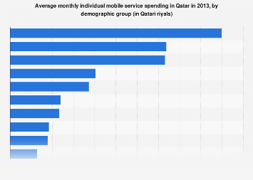 Qatar's average monthly individual spending on mobile services by demographic 2013
