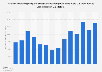 U.S. construction spending: federal highway and street projects 2008-2018