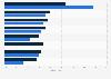 Umfrage zur Bewertung der Leasing-Branche in Deutschland 2011/2015
