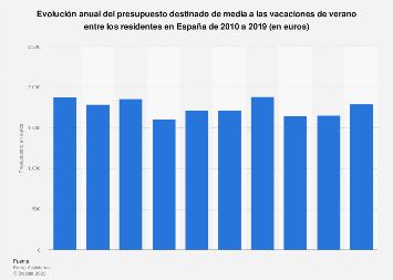 Presupuesto medio para vacaciones de verano entre la población de España 2010-2018
